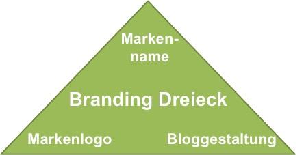 Deinen Blog zur Marke aufbauen